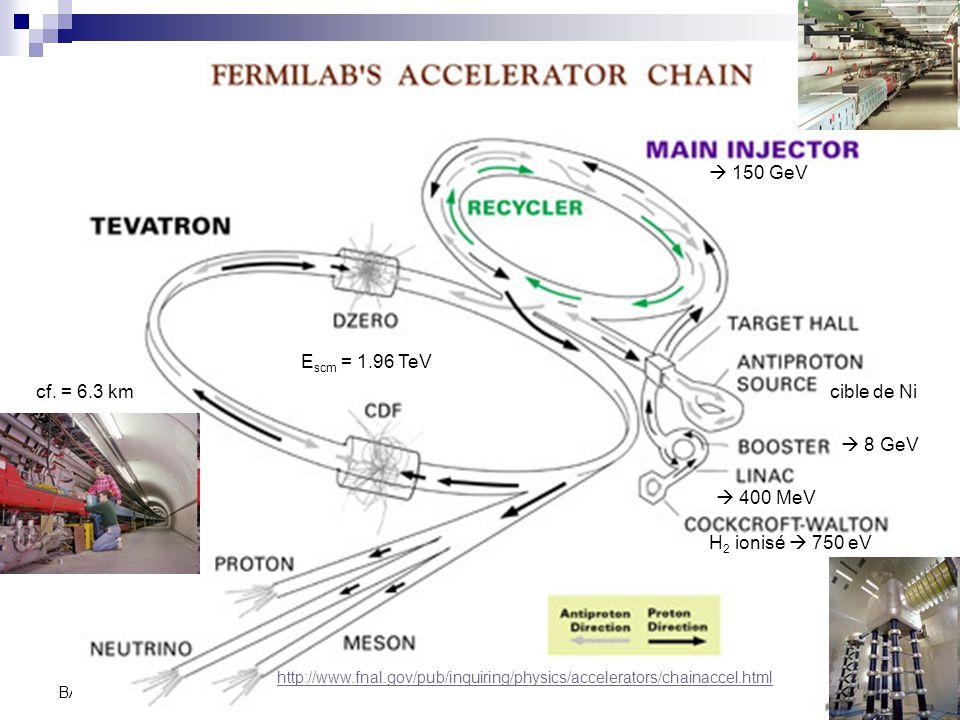 150 GeV Escm = 1.96 TeV cf. = 6.3 km cible de Ni  8 GeV  400 MeV