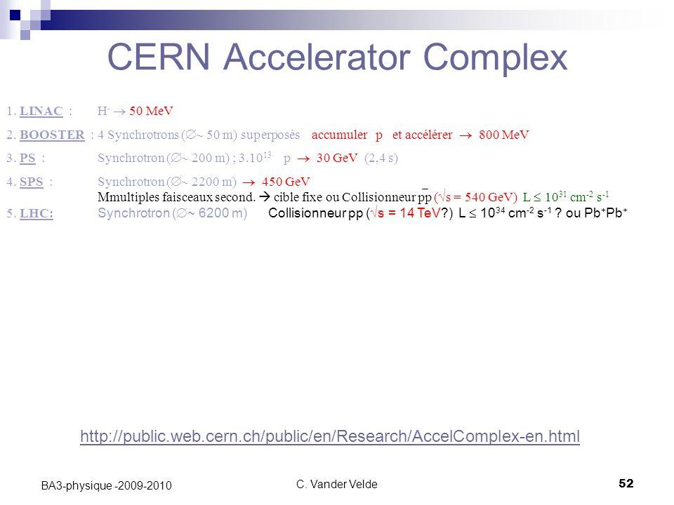 CERN Accelerator Complex