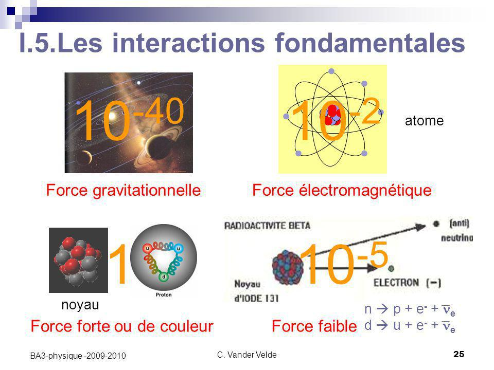 I.5.Les interactions fondamentales