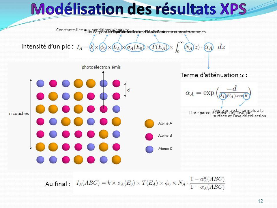 Modélisation des résultats XPS