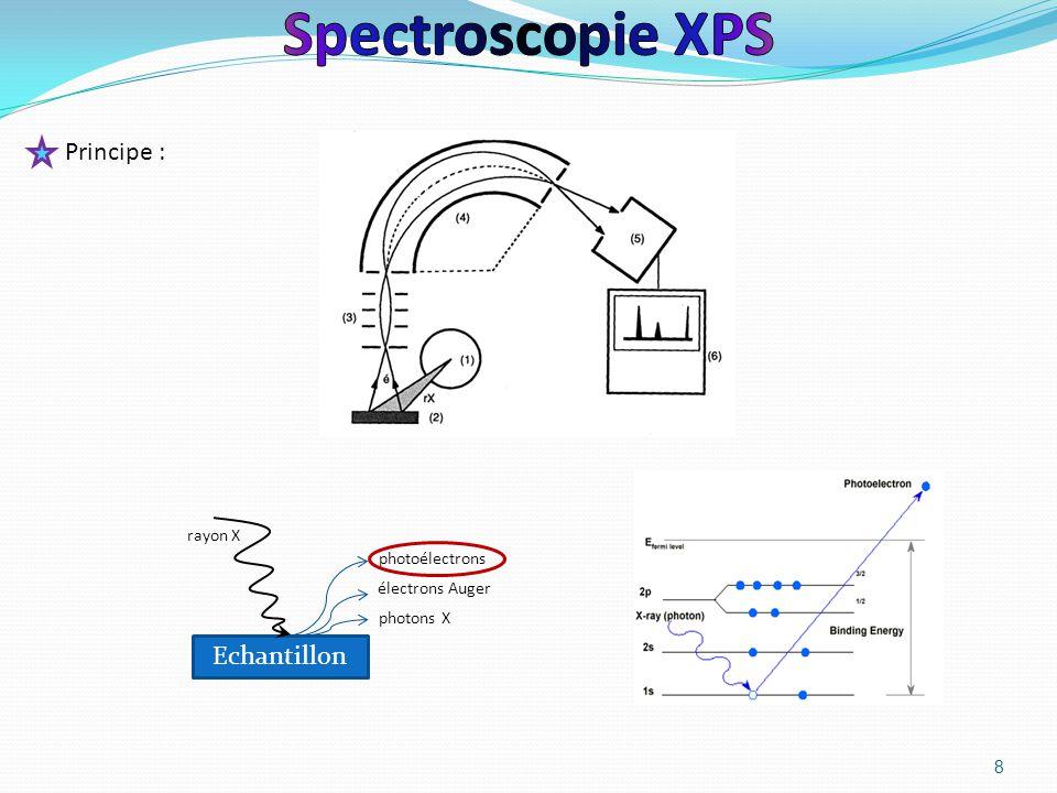 Spectroscopie XPS Principe : Echantillon rayon X photoélectrons