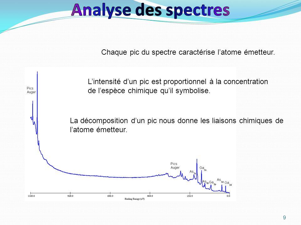 Analyse des spectres Chaque pic du spectre caractérise l'atome émetteur.