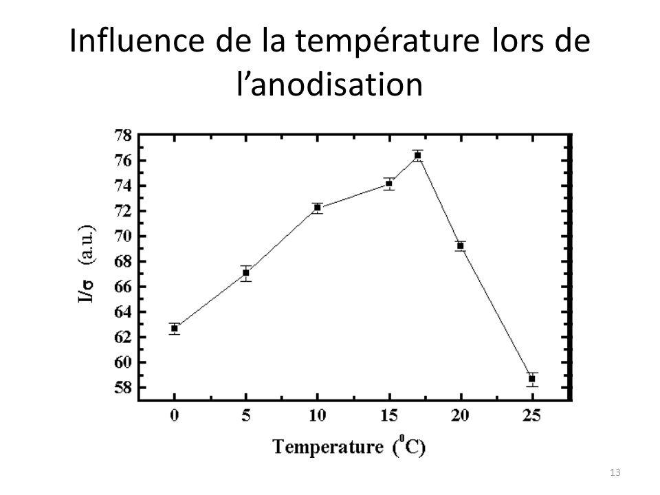 Influence de la température lors de l'anodisation