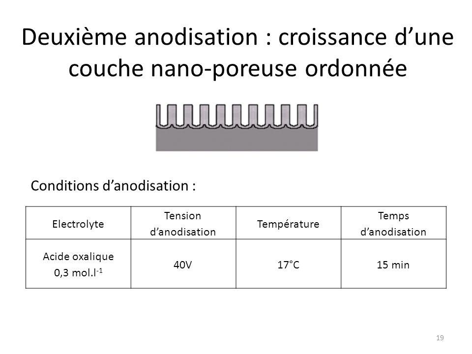 Deuxième anodisation : croissance d'une couche nano-poreuse ordonnée