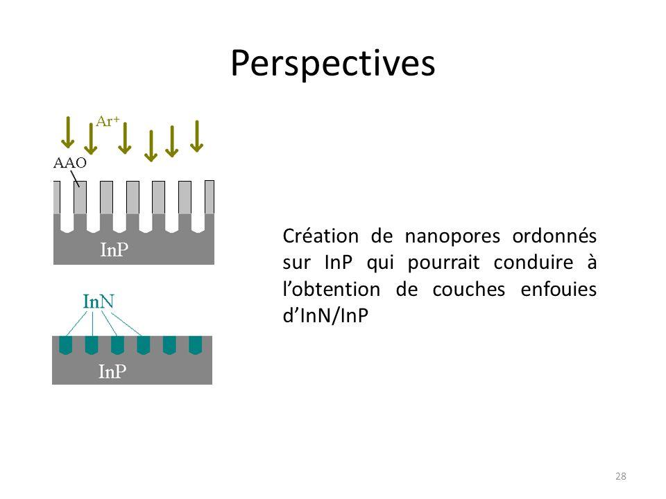 Perspectives Création de nanopores ordonnés sur InP qui pourrait conduire à l'obtention de couches enfouies d'InN/InP.