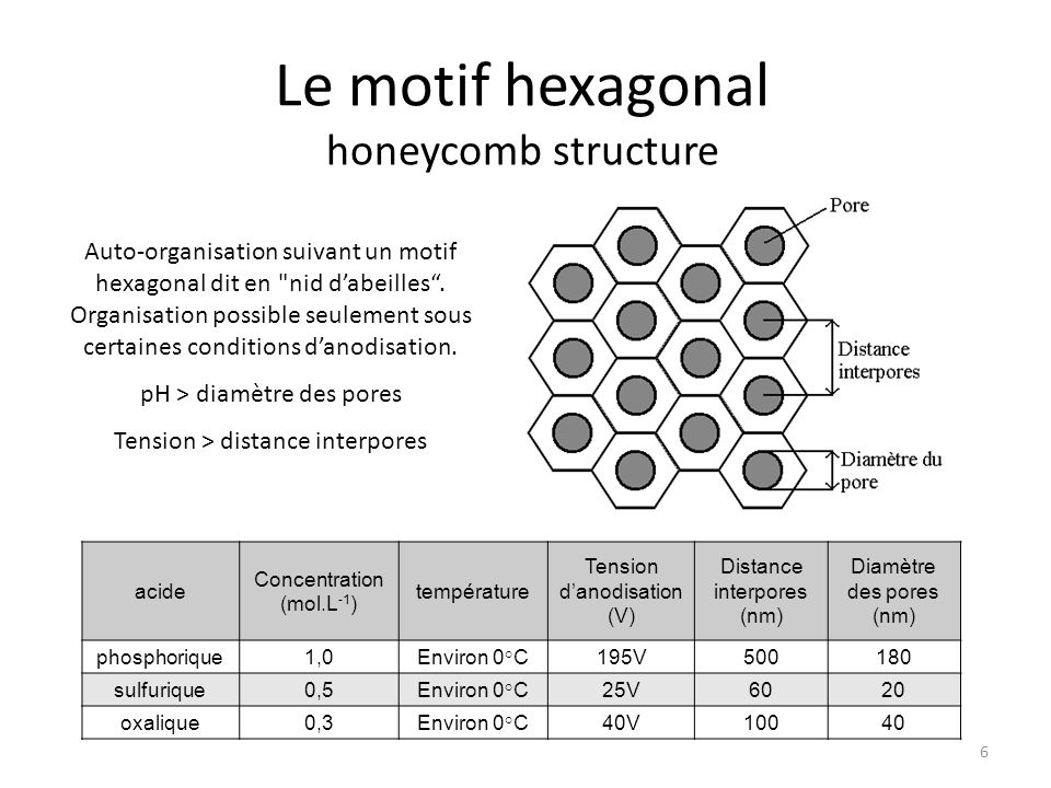 Le motif hexagonal honeycomb structure