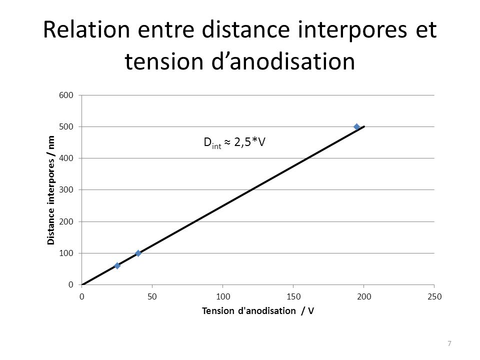 Relation entre distance interpores et tension d'anodisation