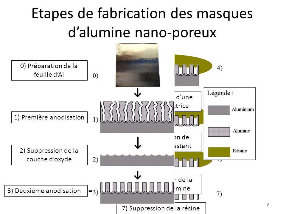 Etapes de fabrication des masques d'alumine nano-poreux