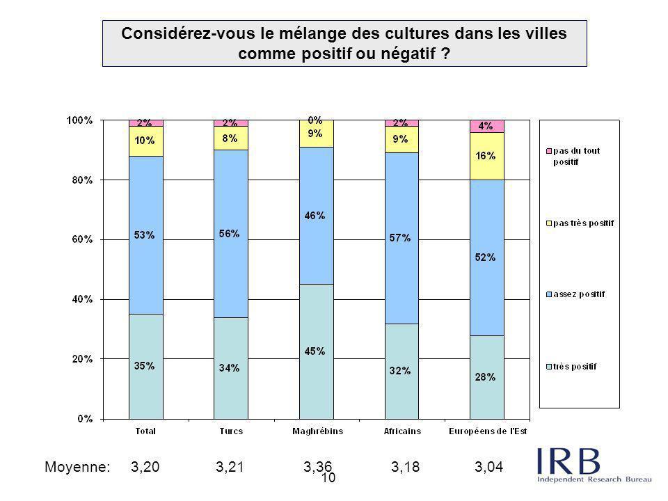 Considérez-vous le mélange des cultures dans les villes comme positif ou négatif