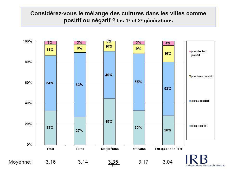 Considérez-vous le mélange des cultures dans les villes comme positif ou négatif les 1e et 2e générations