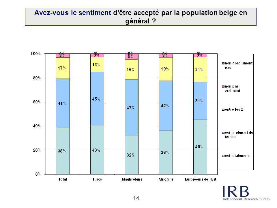 Avez-vous le sentiment d être accepté par la population belge en général