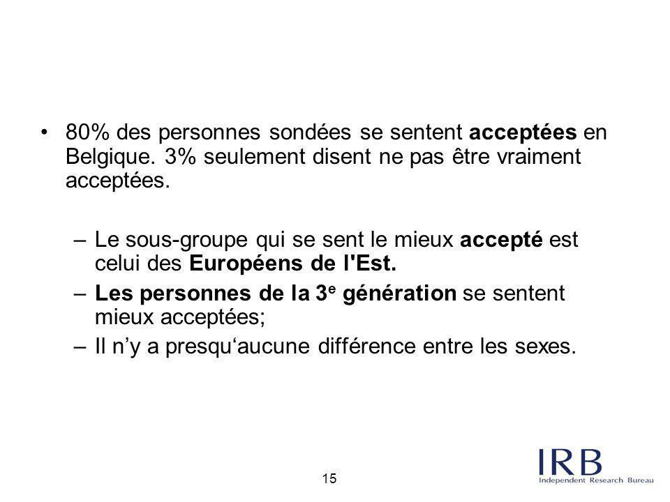 80% des personnes sondées se sentent acceptées en Belgique