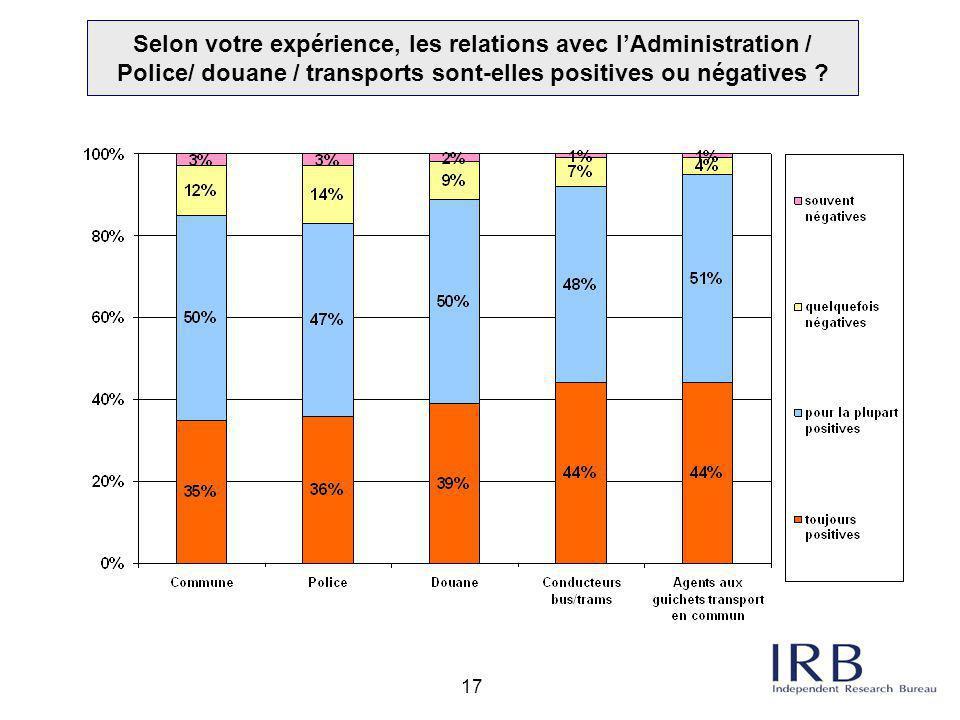 Selon votre expérience, les relations avec l'Administration / Police/ douane / transports sont-elles positives ou négatives