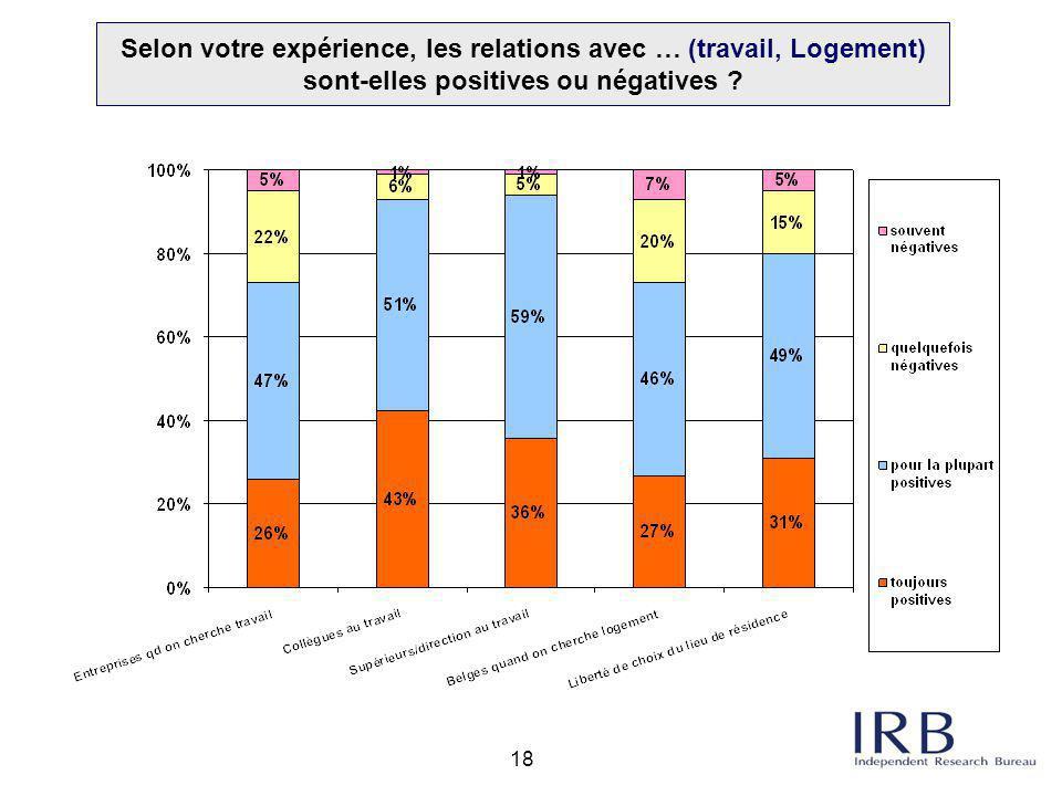 Selon votre expérience, les relations avec … (travail, Logement) sont-elles positives ou négatives