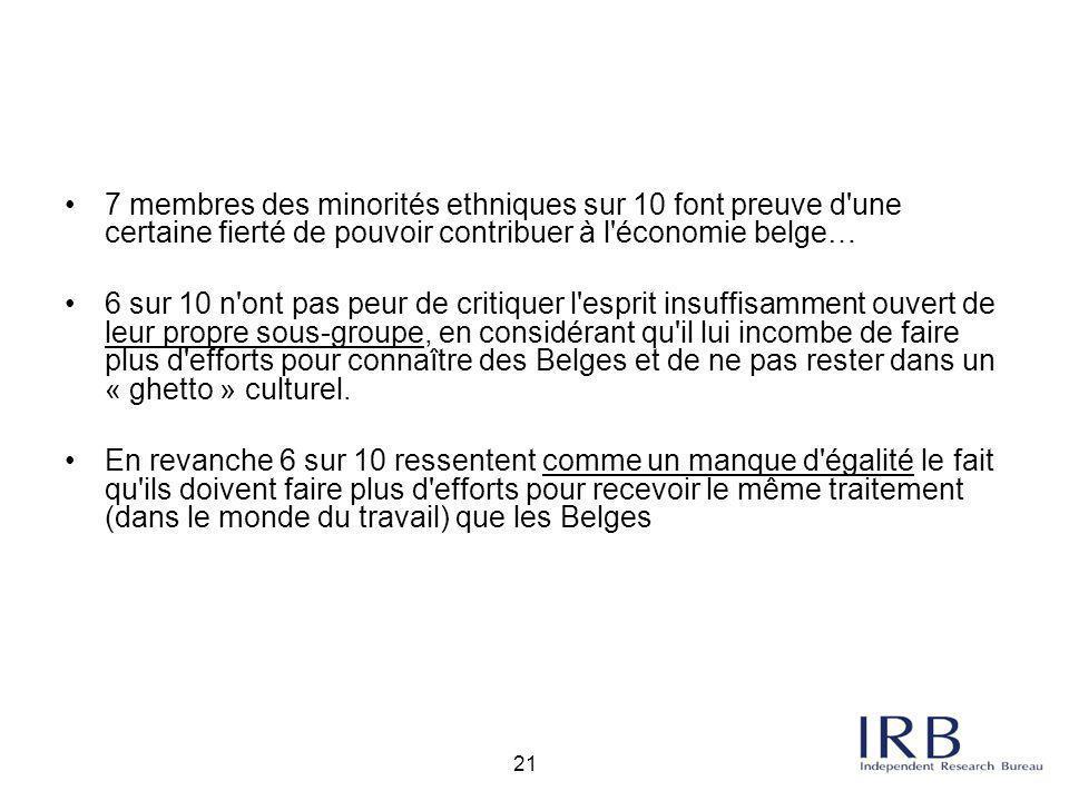 7 membres des minorités ethniques sur 10 font preuve d une certaine fierté de pouvoir contribuer à l économie belge…