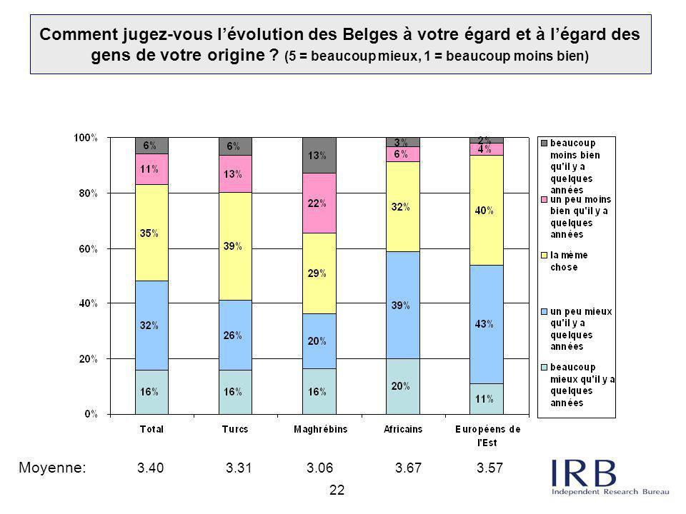 Comment jugez-vous l'évolution des Belges à votre égard et à l'égard des gens de votre origine (5 = beaucoup mieux, 1 = beaucoup moins bien)