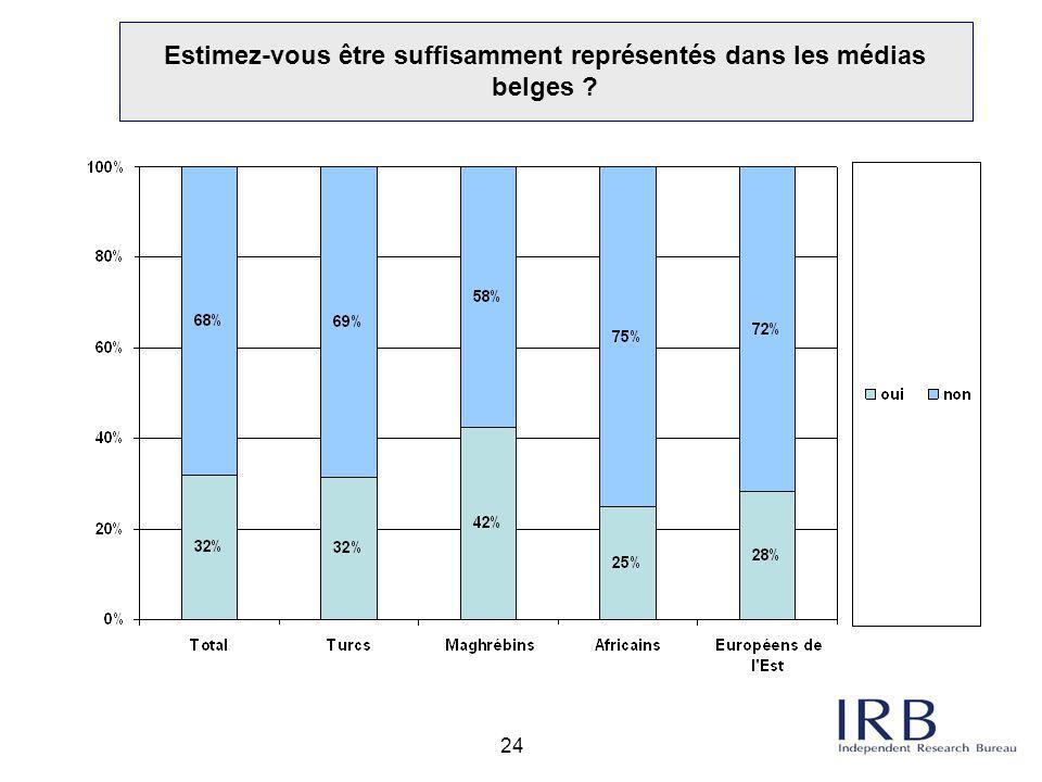 Estimez-vous être suffisamment représentés dans les médias belges