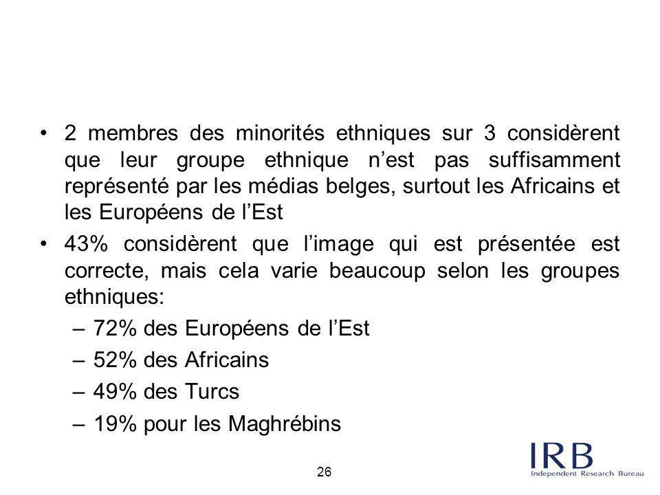 2 membres des minorités ethniques sur 3 considèrent que leur groupe ethnique n'est pas suffisamment représenté par les médias belges, surtout les Africains et les Européens de l'Est
