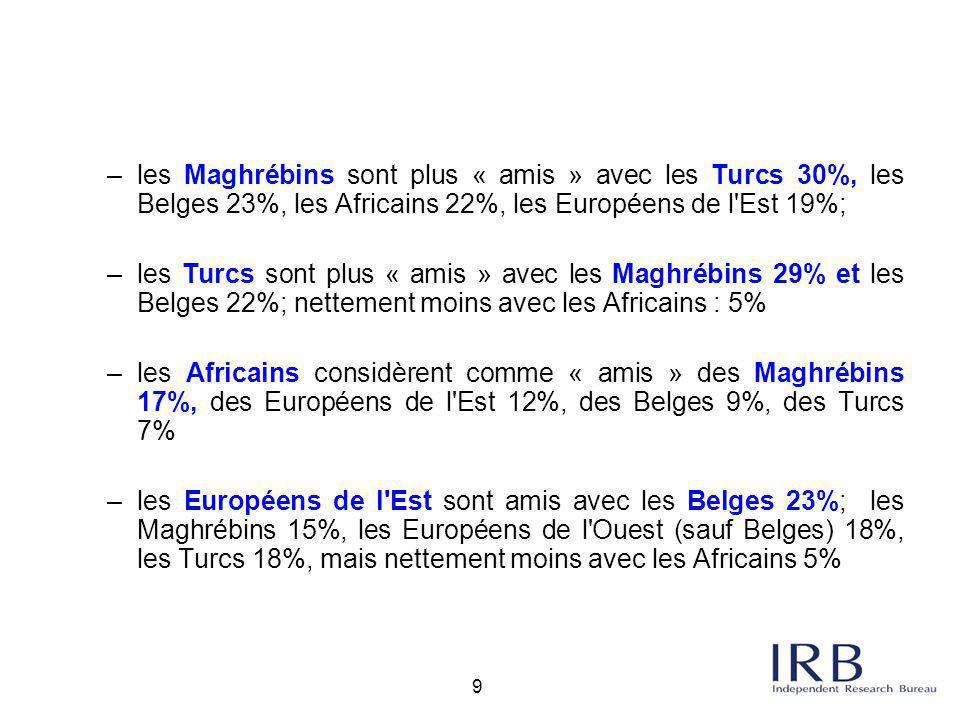 les Maghrébins sont plus « amis » avec les Turcs 30%, les Belges 23%, les Africains 22%, les Européens de l Est 19%;