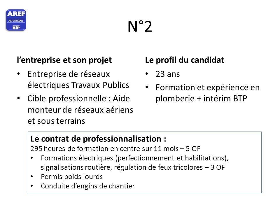 N°2 l'entreprise et son projet Le profil du candidat