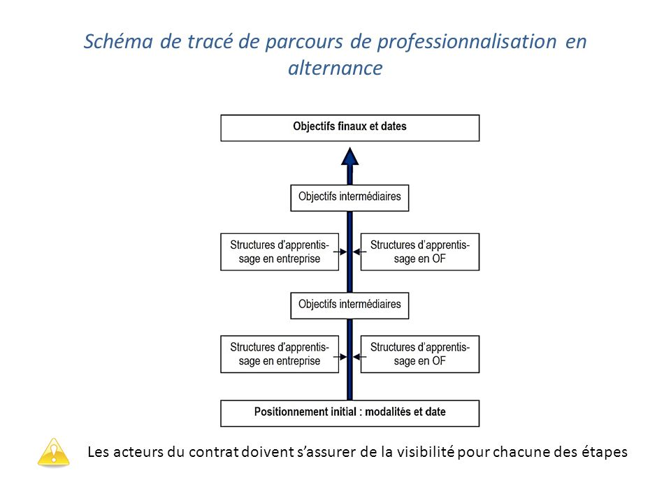 Schéma de tracé de parcours de professionnalisation en alternance