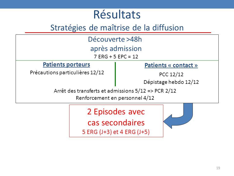 Résultats Stratégies de maîtrise de la diffusion