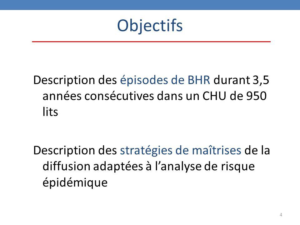 Objectifs Description des épisodes de BHR durant 3,5 années consécutives dans un CHU de 950 lits.