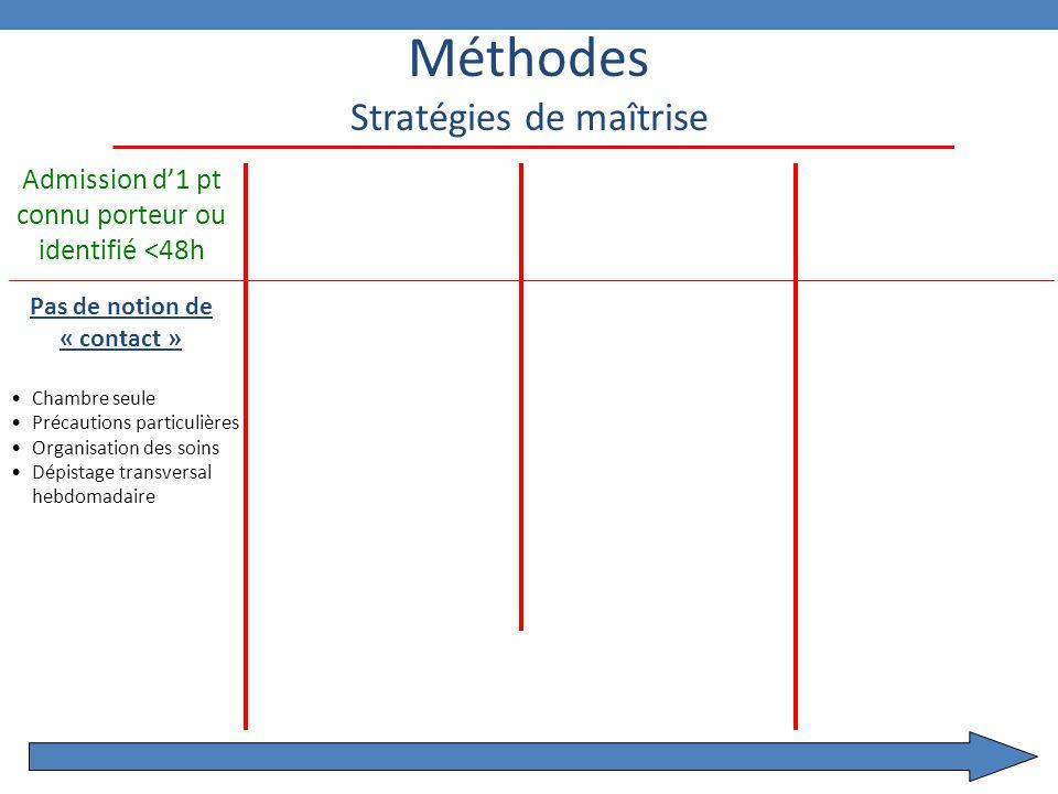 Méthodes Stratégies de maîtrise