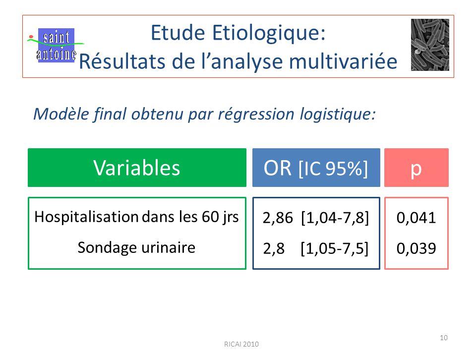 Etude Etiologique: Résultats de l'analyse multivariée