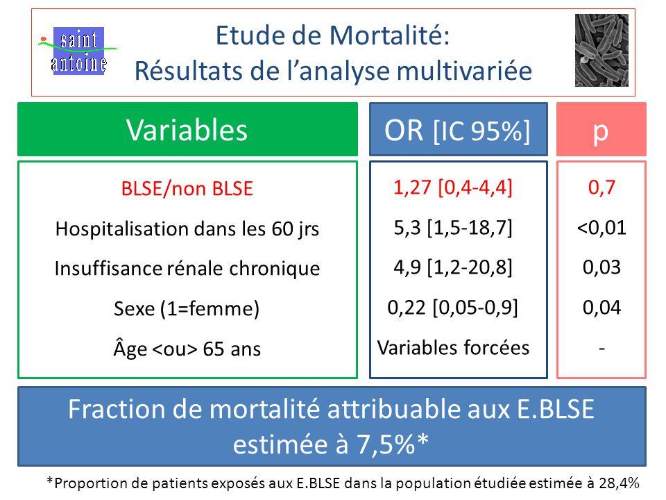Etude de Mortalité: Résultats de l'analyse multivariée