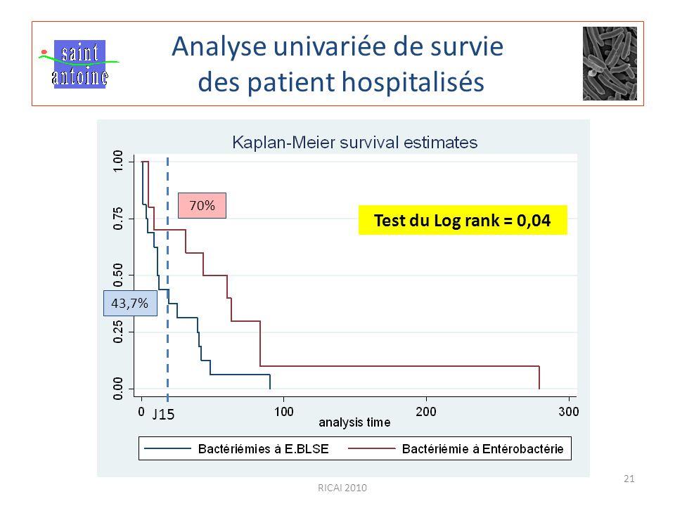 Analyse univariée de survie des patient hospitalisés