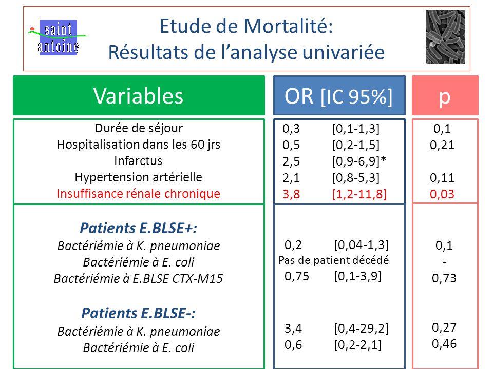 Etude de Mortalité: Résultats de l'analyse univariée