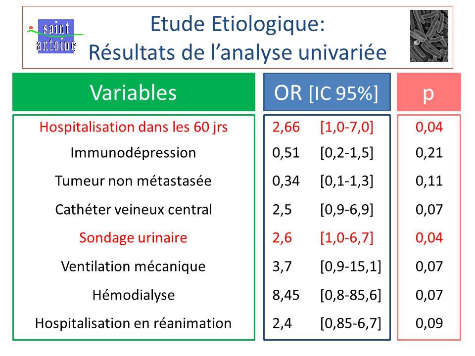 Etude Etiologique: Résultats de l'analyse univariée