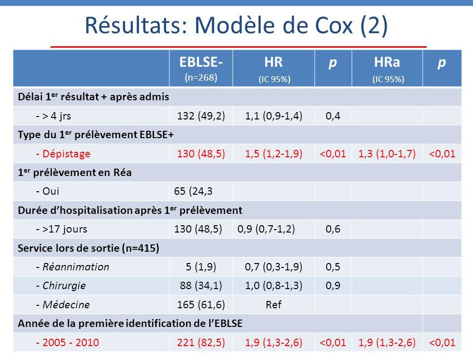 Résultats: Modèle de Cox (2)