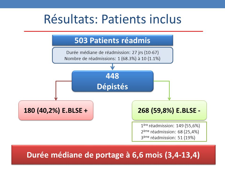 Résultats: Patients inclus