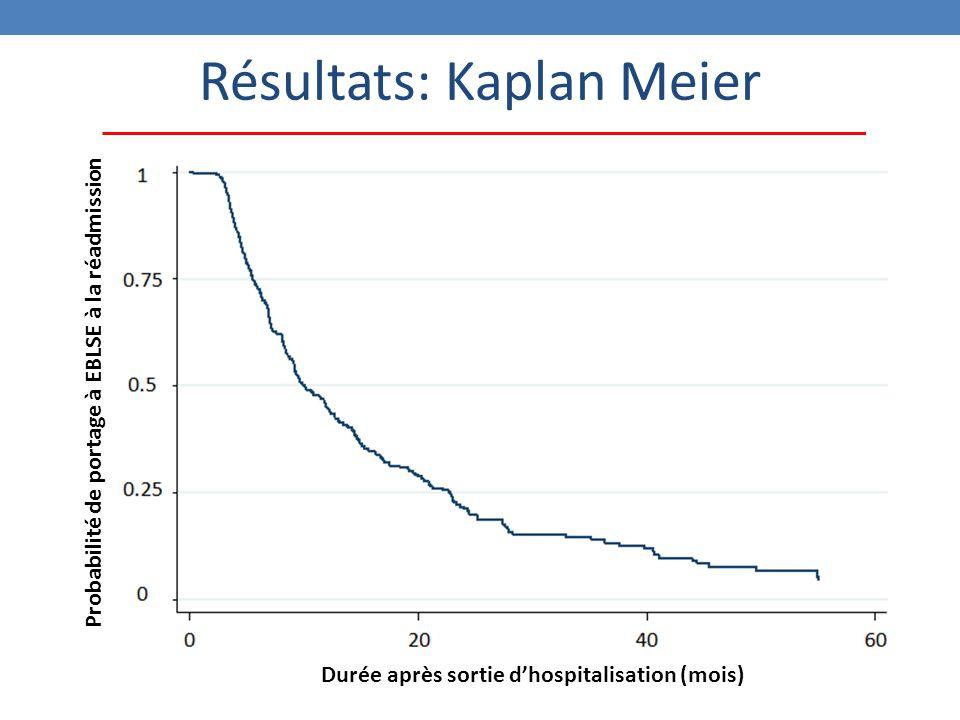 Résultats: Kaplan Meier