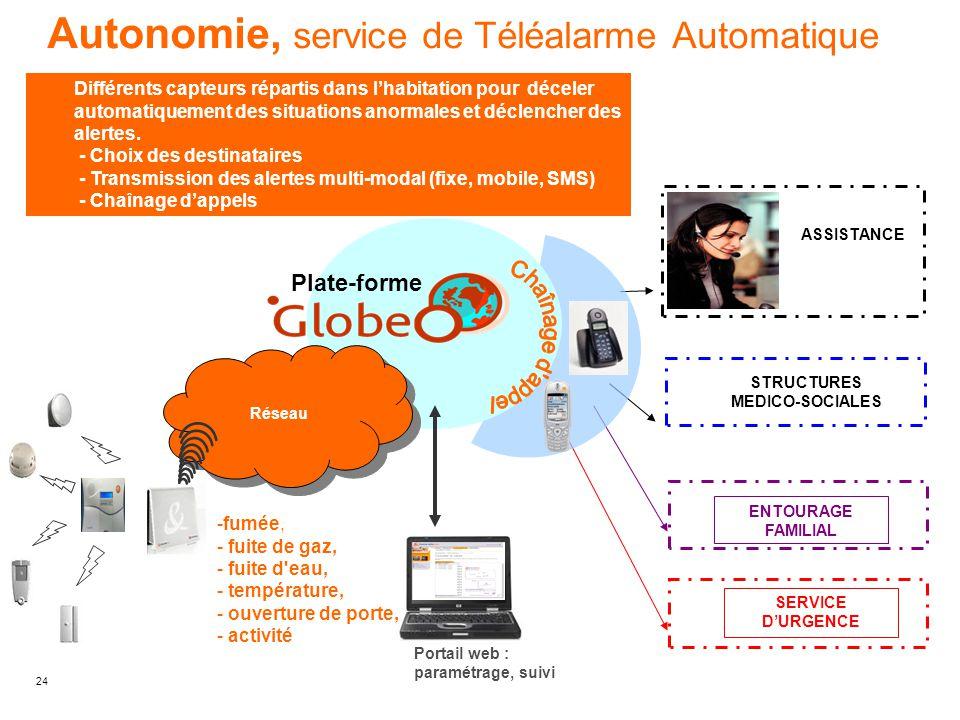 Autonomie, service de Téléalarme Automatique