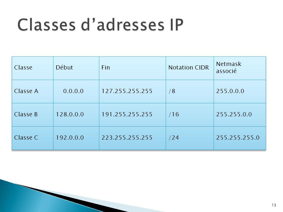Classes d'adresses IP Classe Début Fin Notation CIDR Netmask associé
