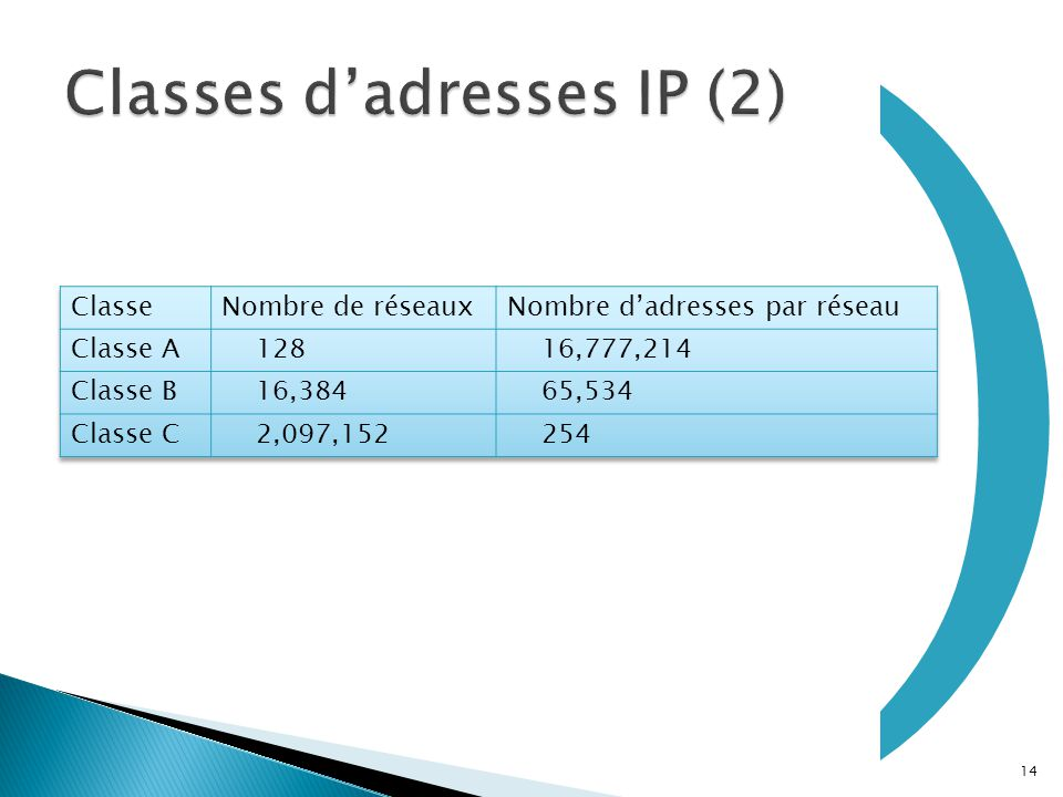 Classes d'adresses IP (2)