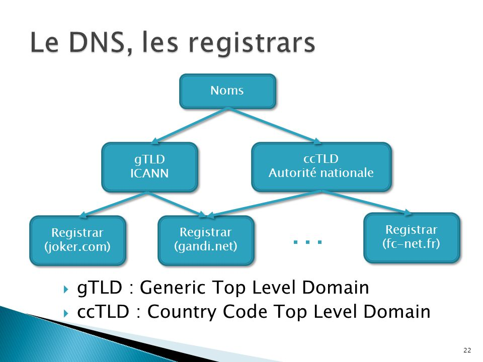 … Le DNS, les registrars gTLD : Generic Top Level Domain