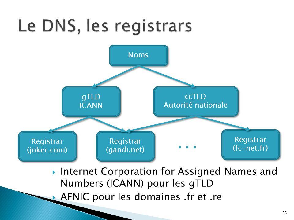 Le DNS, les registrars Noms. gTLD. ICANN. ccTLD. Autorité nationale. … Registrar. (joker.com)
