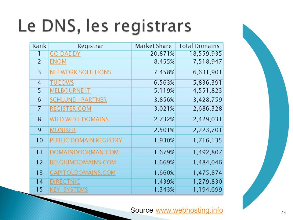 ) Le DNS, les registrars Source www.webhosting.info Rank Registrar