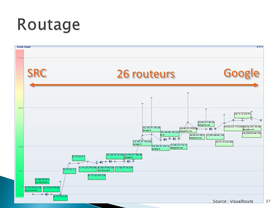Routage SRC 26 routeurs Google Source : VisualRoute