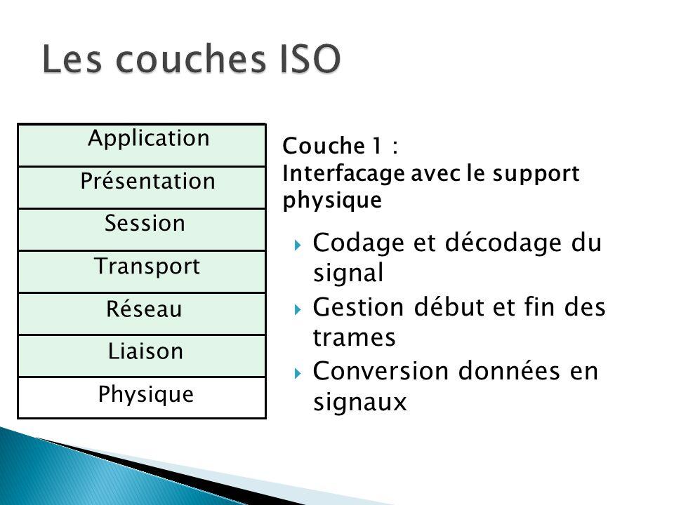 Les couches ISO Codage et décodage du signal