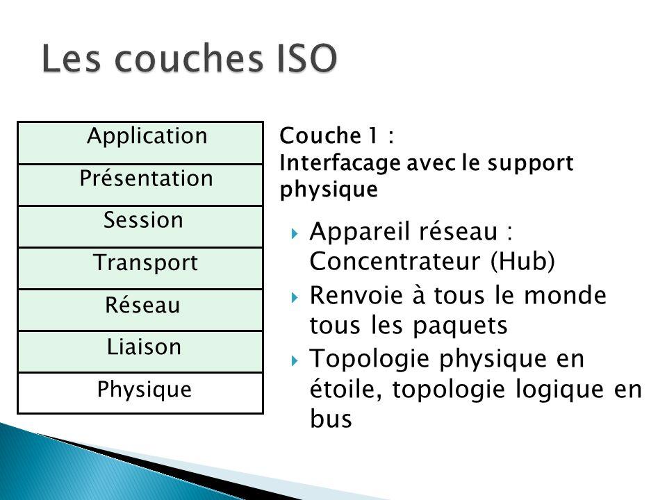 Les couches ISO Appareil réseau : Concentrateur (Hub)