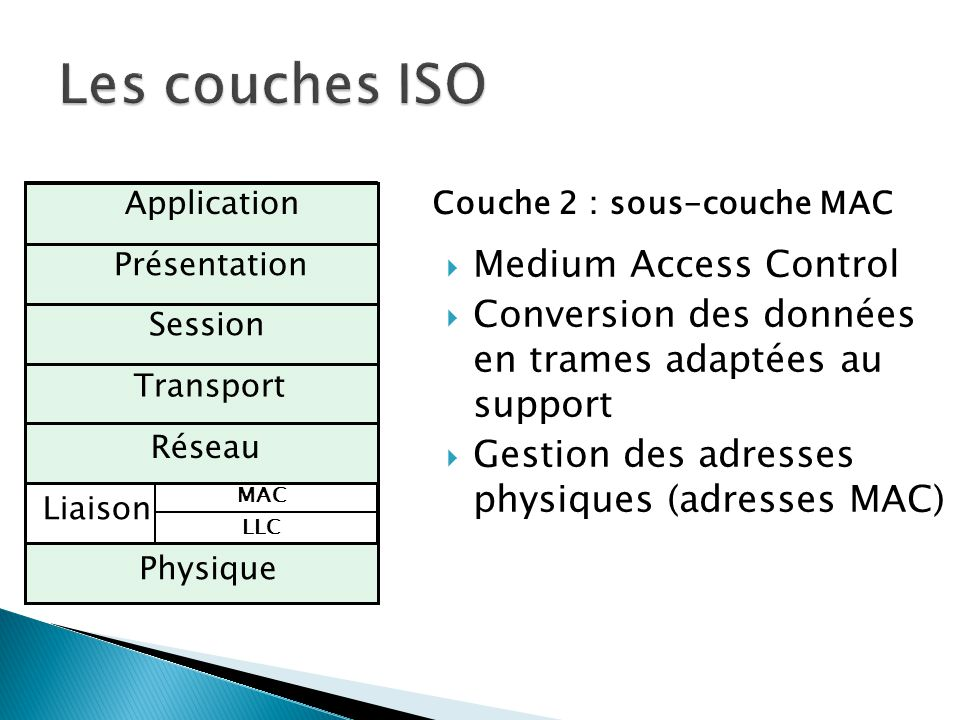 Les couches ISO Medium Access Control