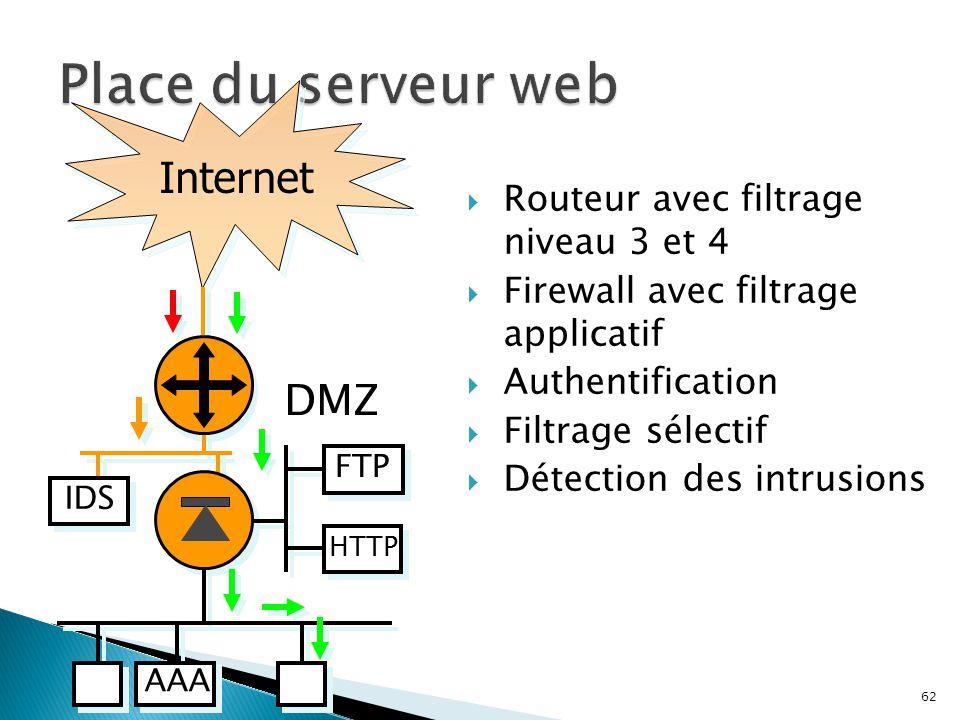 Place du serveur web Internet Internet DMZ