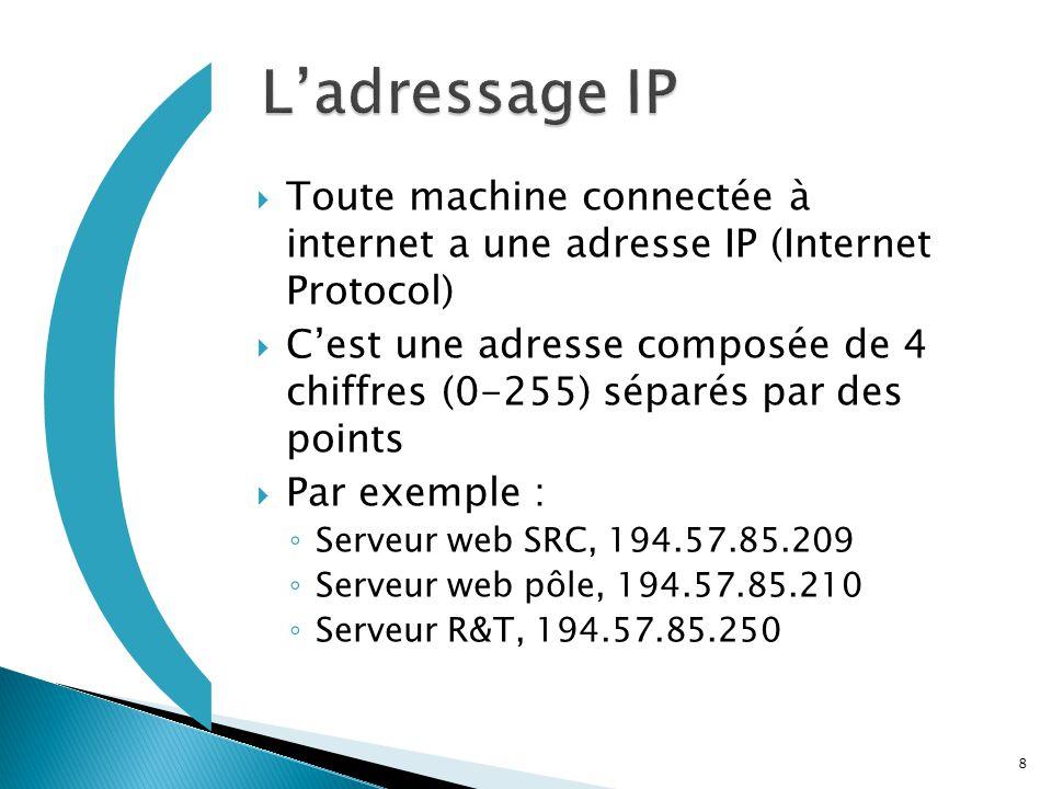 ( L'adressage IP. Toute machine connectée à internet a une adresse IP (Internet Protocol)