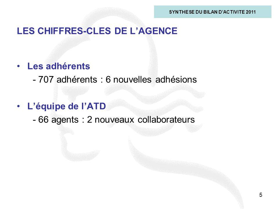 LES CHIFFRES-CLES DE L'AGENCE
