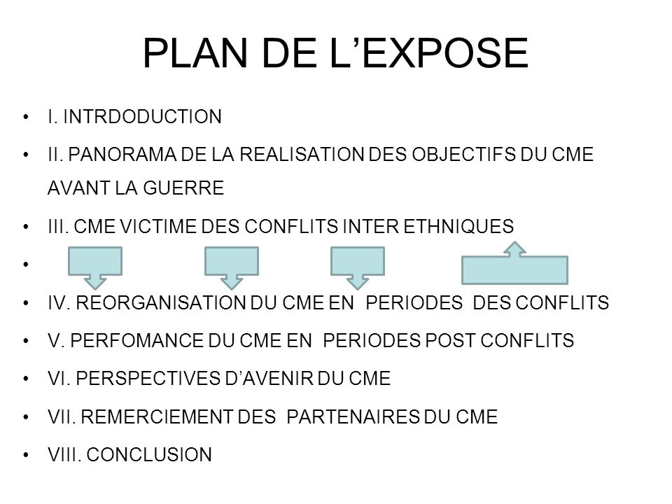 PLAN DE L'EXPOSE I. INTRDODUCTION